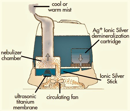 diagram of how a padlock works how a humidifier works diagram