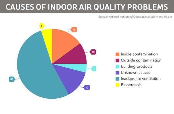 indoor air quality data