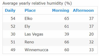 Average Yearly Humidity in the cities of Nevada