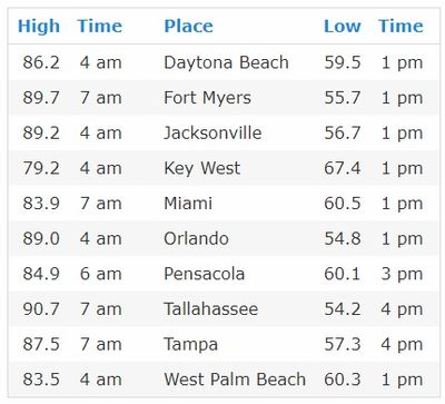 highest-lowest humidity in Florida