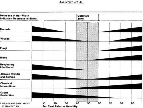 arundel diagram