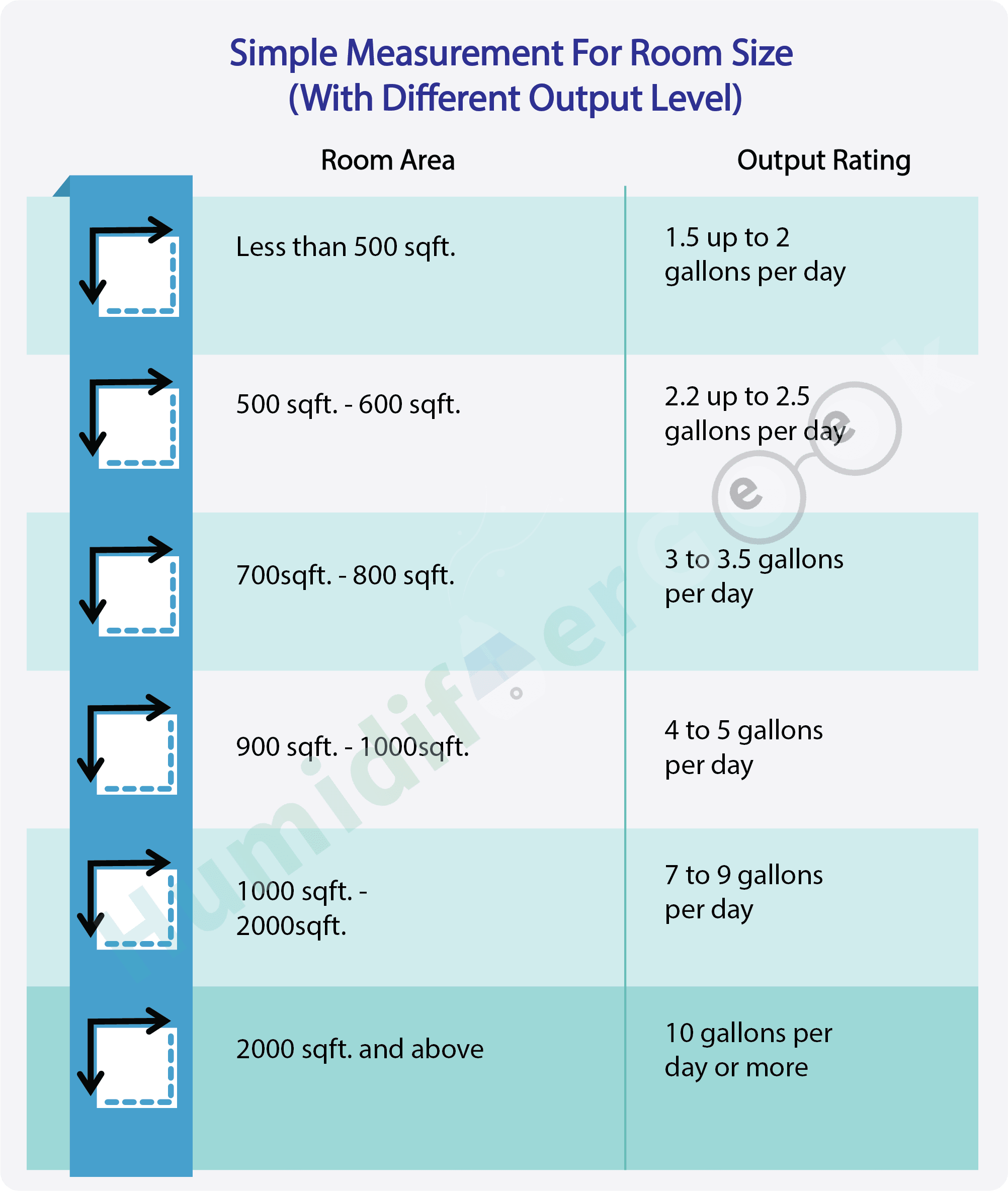 Room size humidifier chart