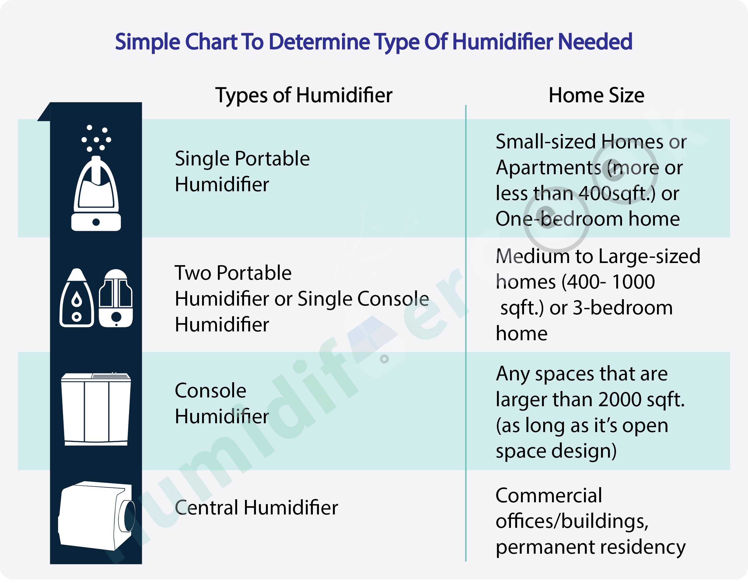 Simple chart to determine the humidifier size