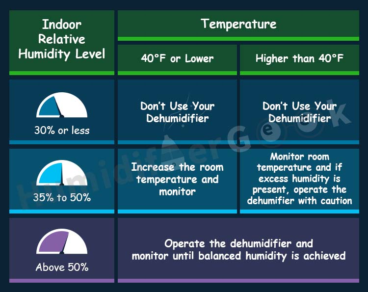 what to do with dehumidifier in winter