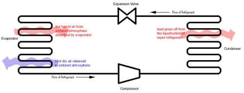 Compression Refrigeration System